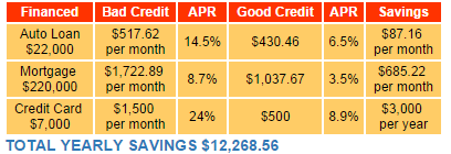 credit repair interest savings chart