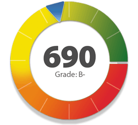 credit repair score, shows 690 Grade: B-